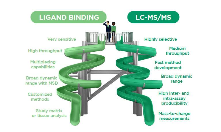 The Key to Selecting the Right Bioanalytical Platform